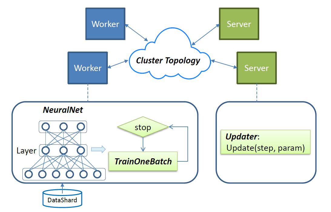 Apache SINGA1 Apache SINGA 0.2.0 发布 分布式深度学习平台