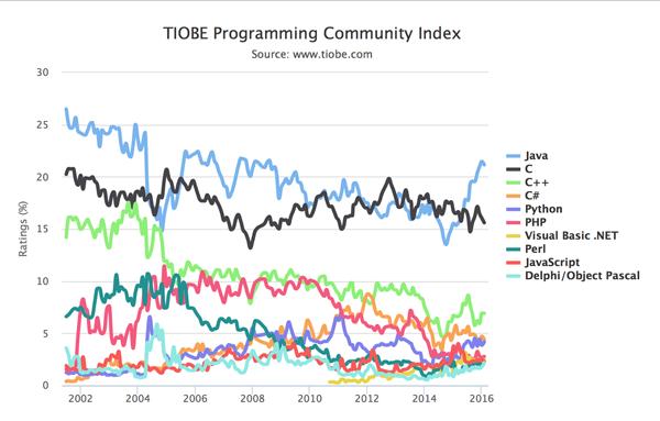 04131414 tCFn TIOBE 2016年2月编程语言排行榜