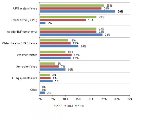 2 2015数据中心宕机20%是由DDoS攻击引起