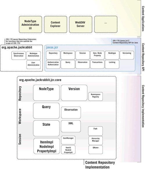 Apache Jackrabbit Oak 1.4.0 发布-芊雅企服