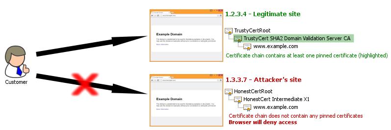 仅有 0.09% 的 HTTPS 站点使用了 HPKP 证书钉-芊雅企服