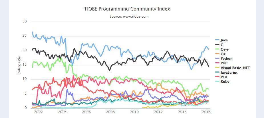 2016 年 3 月 TIOBE 编程语言排行榜-芊雅企服