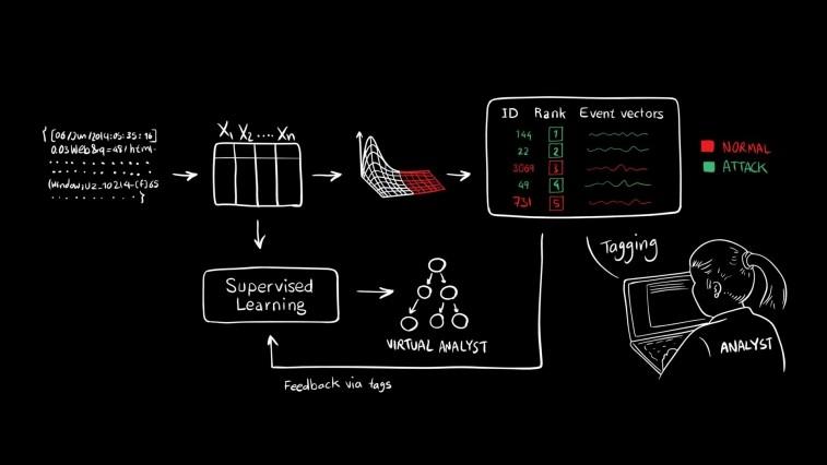 MIT 开发人工智能 可检测 85% 的网络攻击-芊雅企服