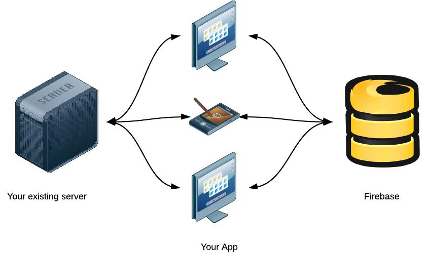 移动应用开发者应该关注的 Google I/O 两项更新-芊雅企服