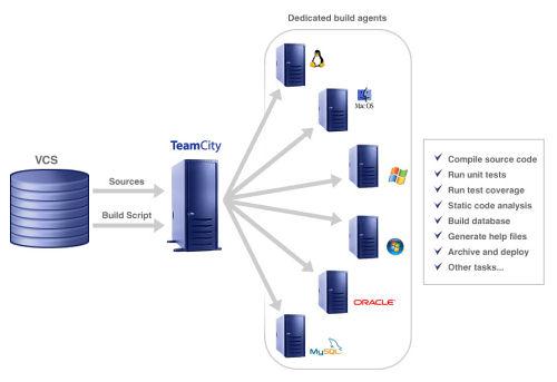 TeamCity 9.1.7 发布 持续集成工具-芊雅企服