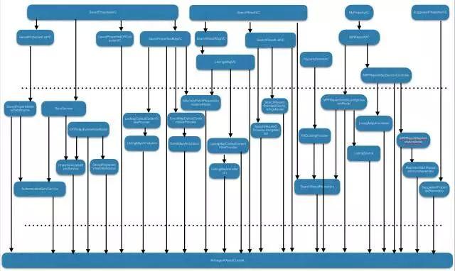iOS 遗留系统重构实践-芊雅企服