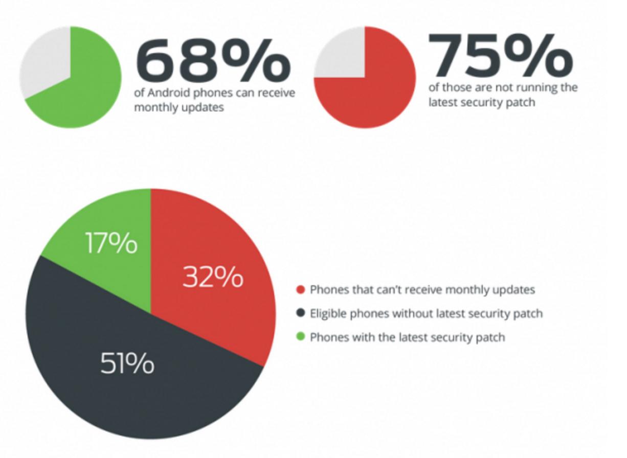 Android 安全调查:只有 17% 设备保持安全更新-芊雅企服