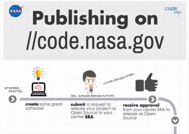NASA 美国国家航空航天局开源 253 个 NASA 软件项目-芊雅企服