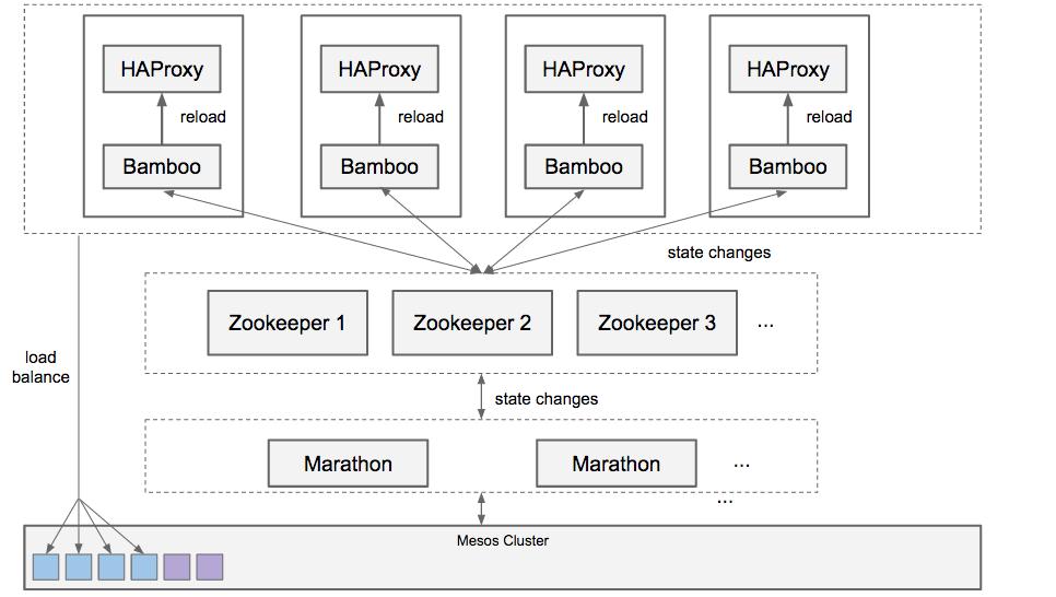 Bamboo v0.2.21 发布 HAproxy 自动配置-芊雅企服
