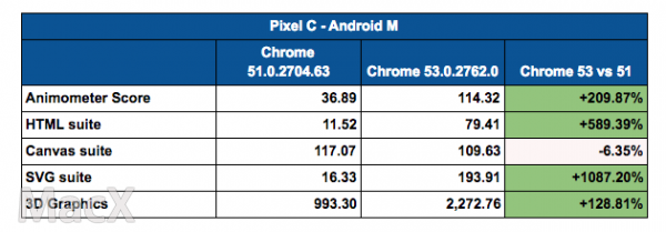 Chrome 53 将迎来重大更新 macOS 上性能提升47%-芊雅企服