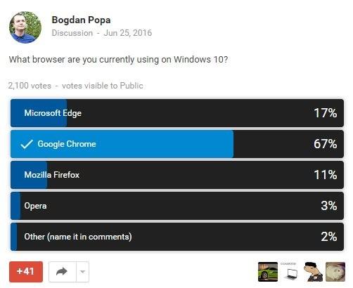 投票表明 Chrome 是 Win10 上最受欢迎的浏览器-芊雅企服