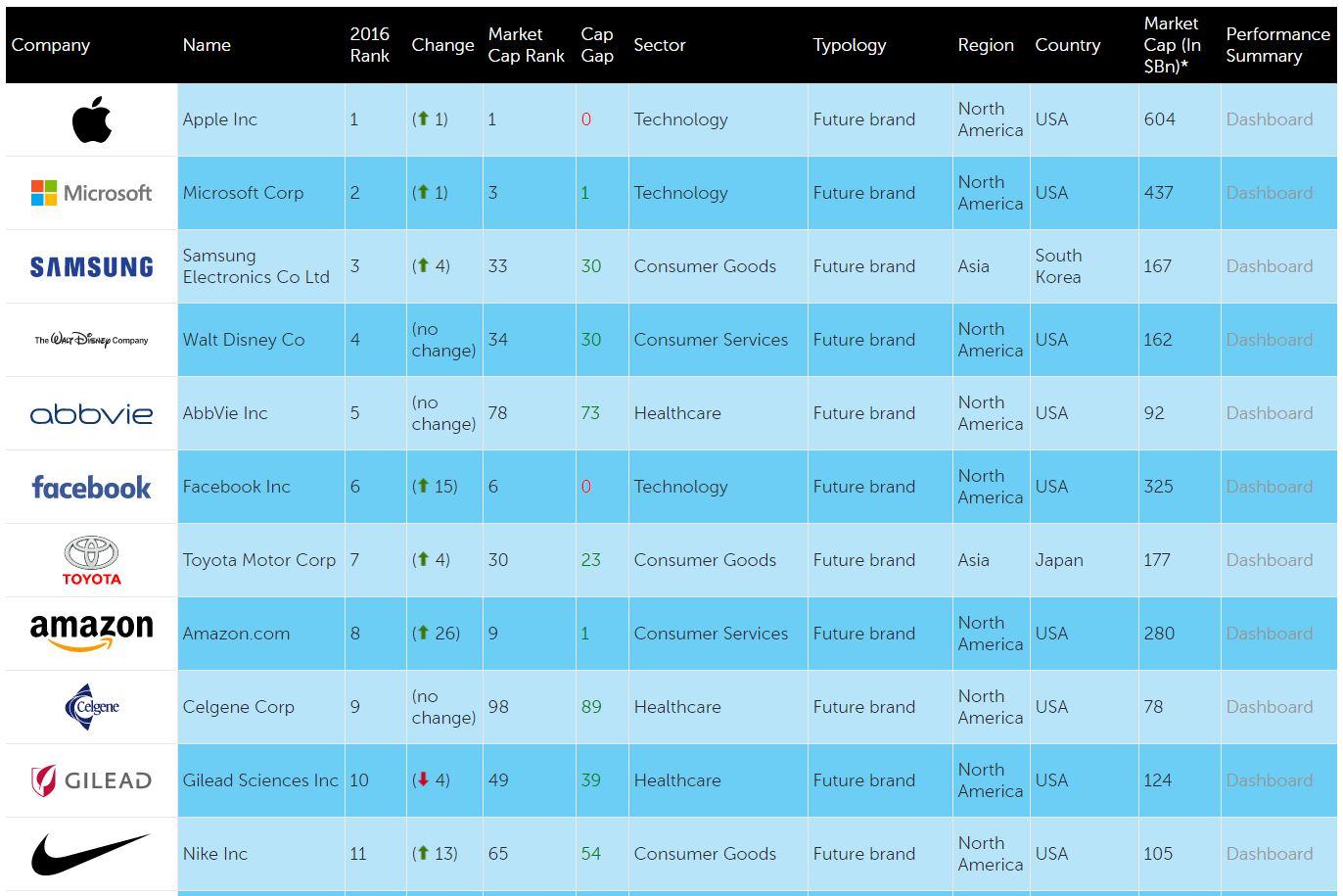 微软被评为全球第二大影响力公司-芊雅企服