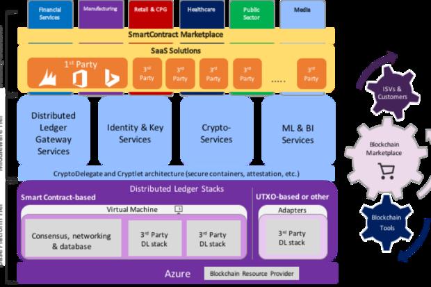 微软借 Bletchley 项目将云计算信息加入区块链-芊雅企服