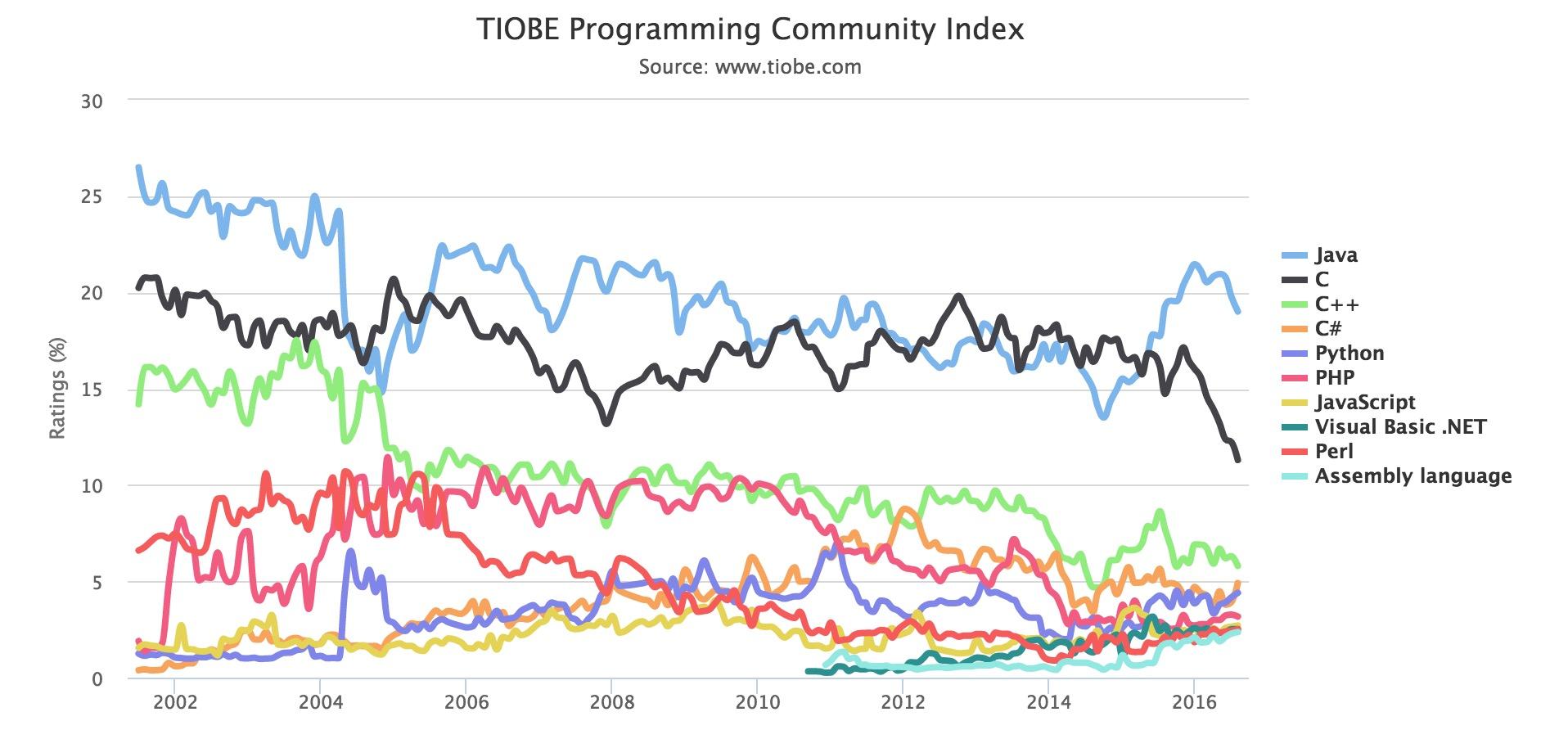 TIOBE 2016 年 8 月编程语言排行榜:C 语言创新低-芊雅企服
