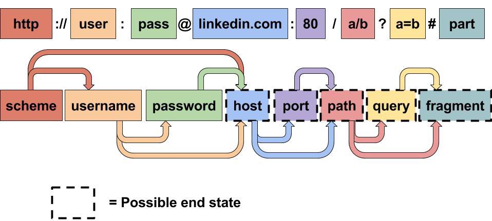 LinkedIn 开源软件项目数量已经超过了 100 个-芊雅企服
