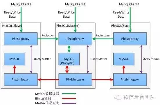微信开源 PhxSQL:高可用强一致的 MySQL 集群-芊雅企服