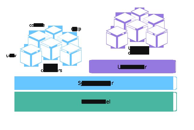 RancherOS 0.5.0 发布 基于 Docker 的操作系统-芊雅企服