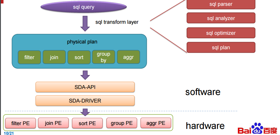 百度利用 FPGA 加速 SQL-芊雅企服
