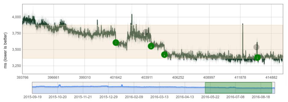 V8 JavaScript 解析引擎发布 5.4 版本-芊雅企服