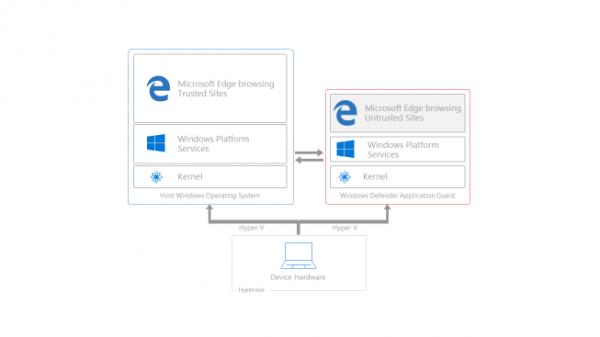 Windows 10 企业版将支持通过虚拟机运行 Edge-芊雅企服