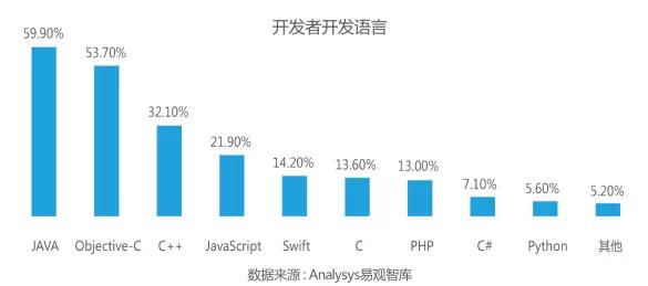 移动开发者最爱编程语言 TOP 5,JAVA 居首-芊雅企服