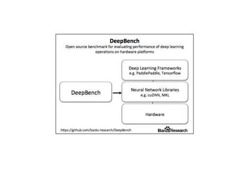 百度研究院首推开源测算工具 DeepBench-芊雅企服