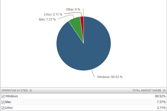 统计数据显示 Linux 还未能对 Windows 造成威胁-芊雅企服