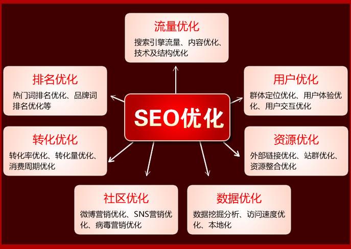 SEO优化需要掌握的几个辅助工具-芊雅企服
