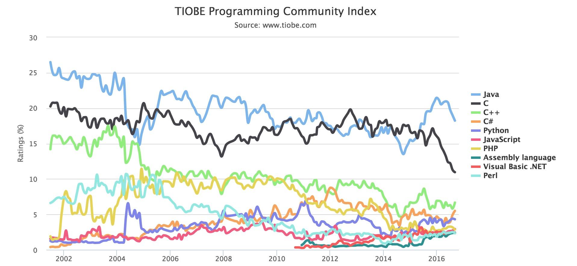 2016 TIOBE 9月编程语言排行榜-芊雅企服
