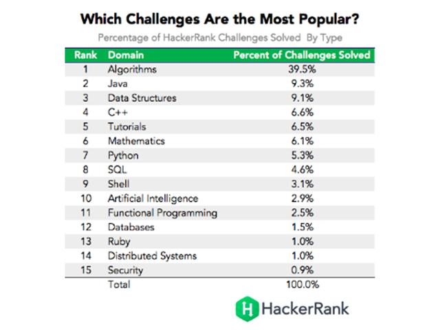 全球程序员编程水平排行榜TOP50,中国排名第一-芊雅企服