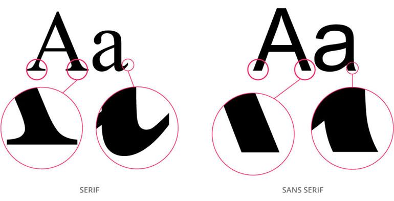 响应式设计中如何正确选择字体排版?-芊雅企服