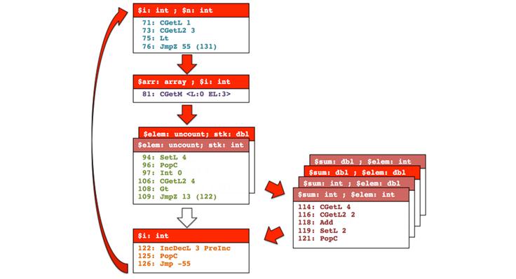 4231 Facebook 如何重新设计 HHVM JIT 编译器的性能