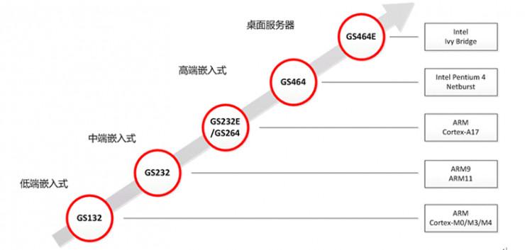 4232 龙芯将两款 CPU 核开源,这意味着什么?