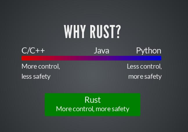rust 当 Rust 遇上 Fedora