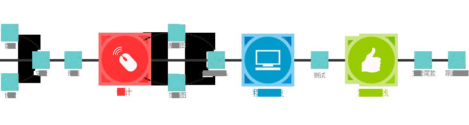 sz3 深圳响应式网站建设有哪些具体的流程?