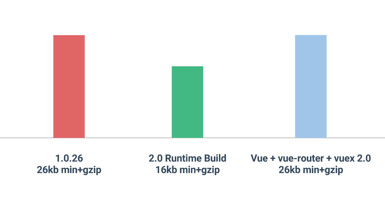 Vue 2.0 正式版发布,性能大幅提升-芊雅企服