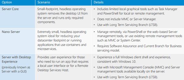 ws 微软推出Windows Server 2016,锁定多层保护
