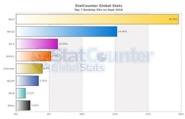 数据显示 Windows 10 将成全球最大桌面操作系统-芊雅企服