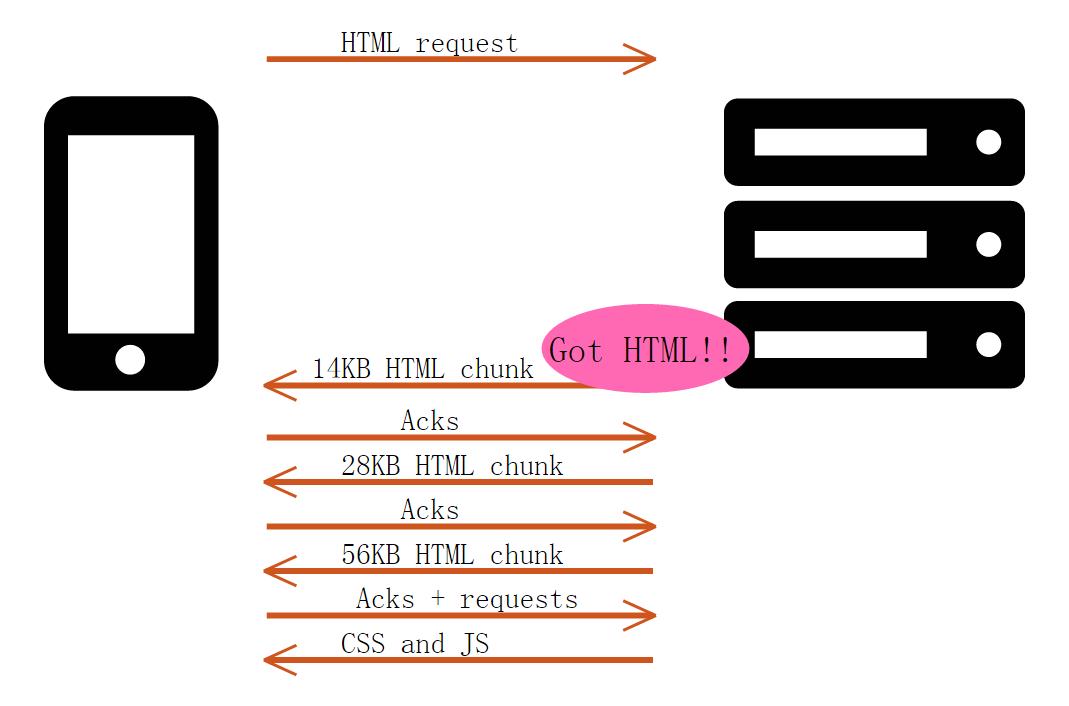x1 HTTP 推送,显著提升加载性能