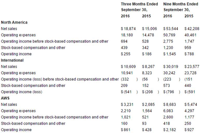 yam 亚马逊 Q3 业绩令人失望,但 AWS 在继续增长