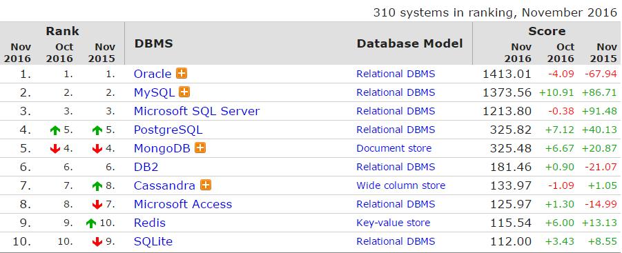 01 11 月全球数据库排行榜,Oracle 霸主地位受威胁?