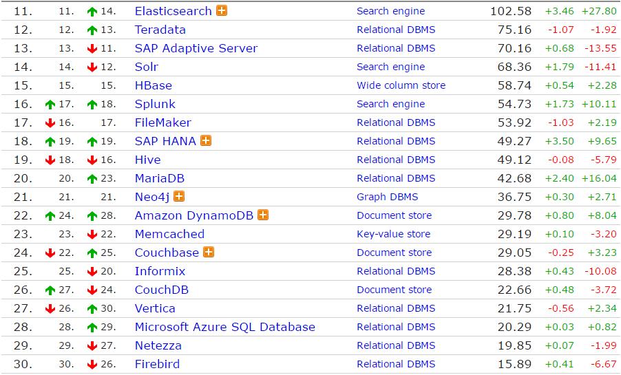 02 11 月全球数据库排行榜,Oracle 霸主地位受威胁?