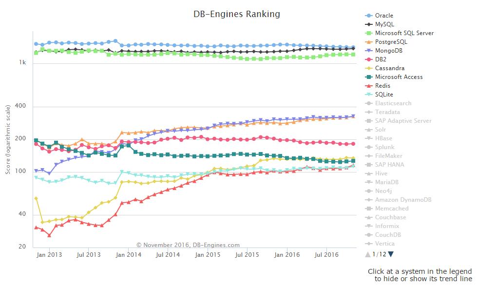 03 11 月全球数据库排行榜,Oracle 霸主地位受威胁?