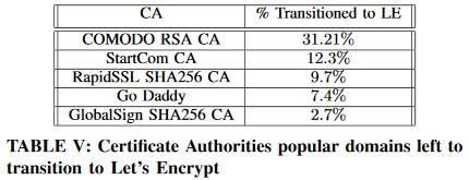 1 Let's Encrypt 推动了 HTTPS 的普及