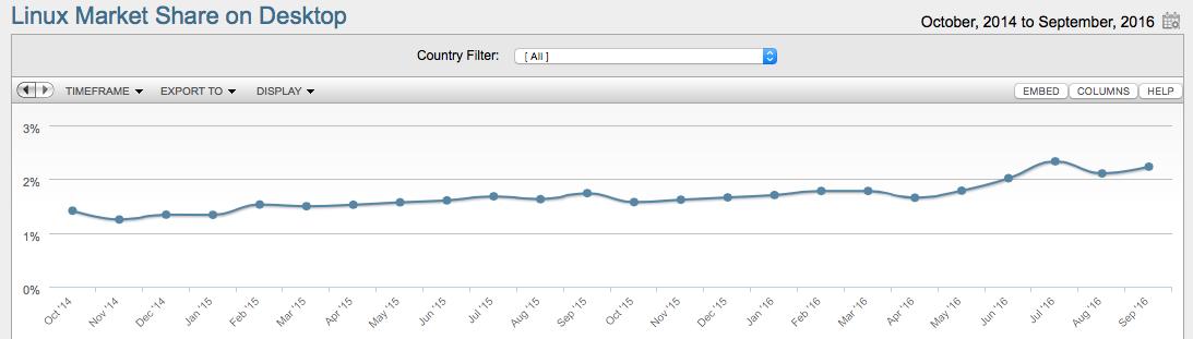 4234 Linux 桌面市场份额连续4个月超过2%