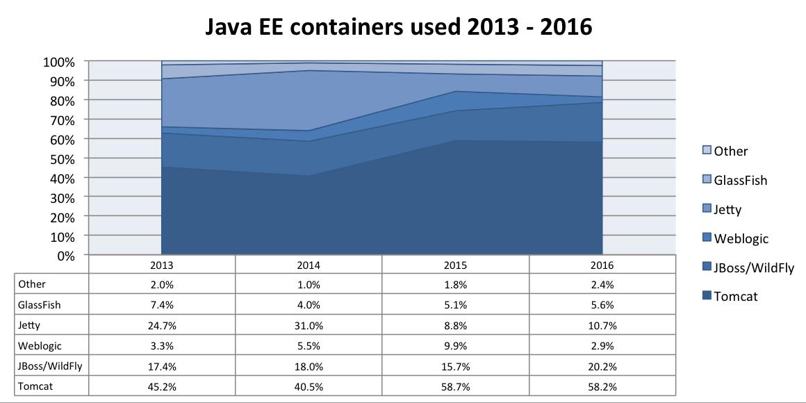5345 2016 最流行的 Java EE 服务器