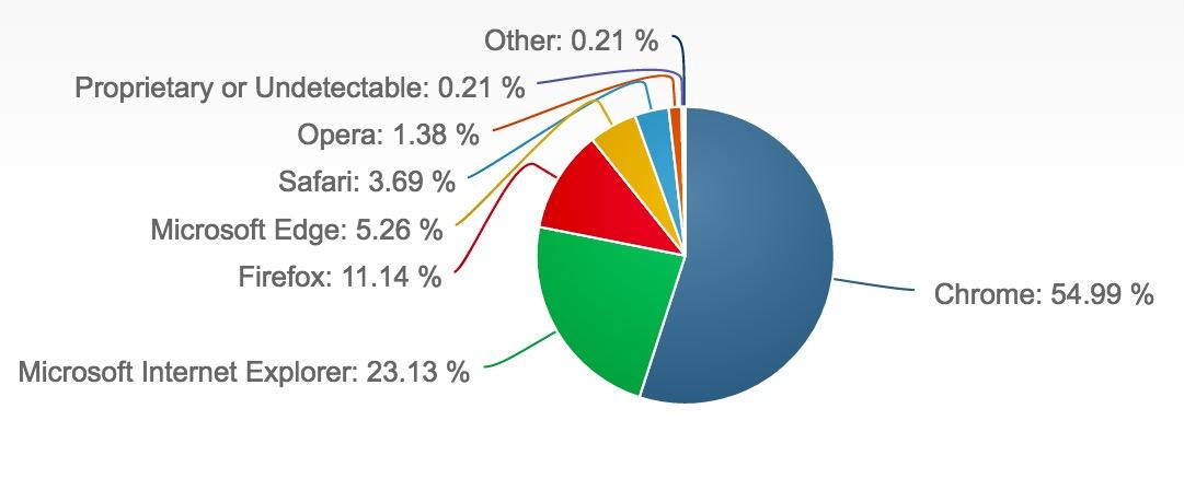 c2 Google Chrome 浏览器的活跃装机量超过 20 亿