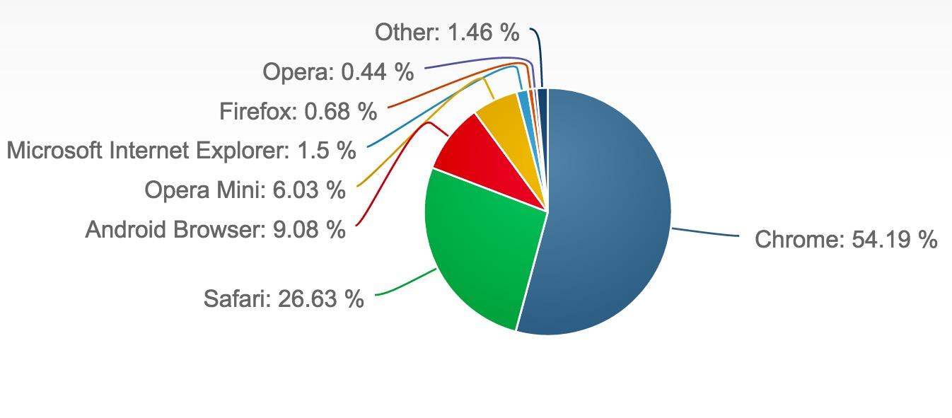 c3 Google Chrome 浏览器的活跃装机量超过 20 亿