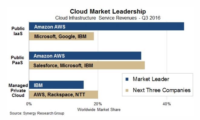 s1 AWS 在 IaaS 市场份额超微软、谷歌、IBM 总和