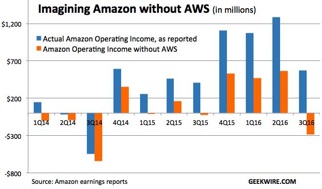 s3 AWS 在 IaaS 市场份额超微软、谷歌、IBM 总和